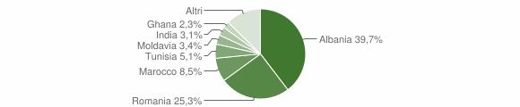 Grafico cittadinanza stranieri - Chiari 2011