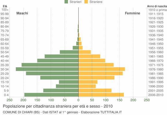 Grafico cittadini stranieri - Chiari 2010