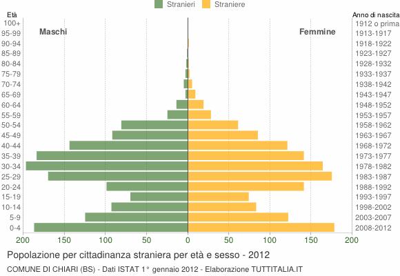 Grafico cittadini stranieri - Chiari 2012