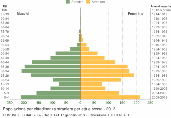 Grafico cittadini stranieri - Chiari 2013