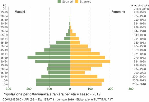 Grafico cittadini stranieri - Chiari 2019