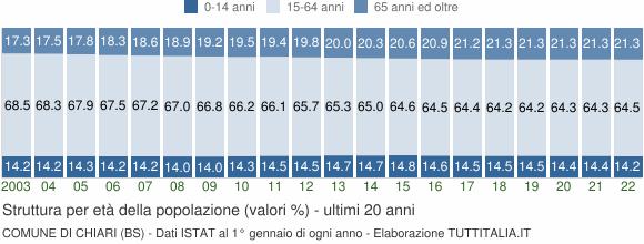Grafico struttura della popolazione Comune di Chiari (BS)