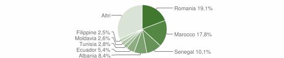 Grafico cittadinanza stranieri - Missaglia 2019