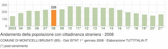 Grafico andamento popolazione stranieri Comune di Monticelli Brusati (BS)