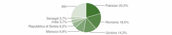 Grafico cittadinanza stranieri - Monticelli Brusati 2019