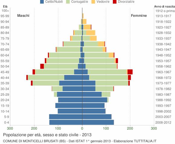 Grafico Popolazione per età, sesso e stato civile Comune di Monticelli Brusati (BS)