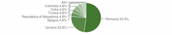 Grafico cittadinanza stranieri - Rea 2019