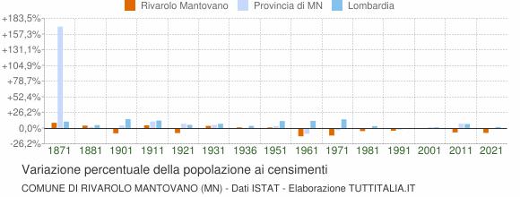 Grafico variazione percentuale della popolazione Comune di Rivarolo Mantovano (MN)