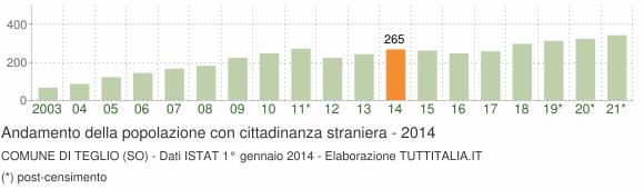 Grafico andamento popolazione stranieri Comune di Teglio (SO)