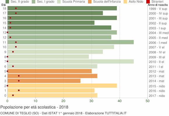 Grafico Popolazione in età scolastica - Teglio 2018