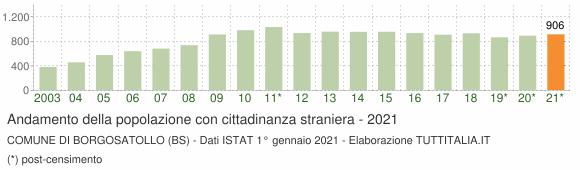 Grafico andamento popolazione stranieri Comune di Borgosatollo (BS)