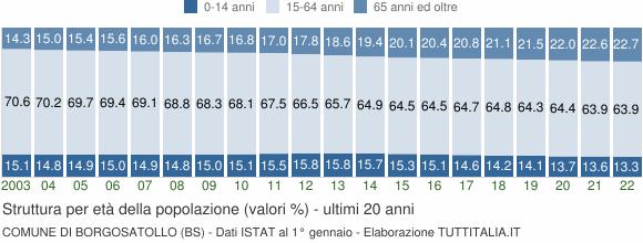 Grafico struttura della popolazione Comune di Borgosatollo (BS)