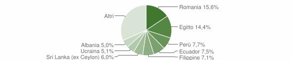 Grafico cittadinanza stranieri - Corsico 2018