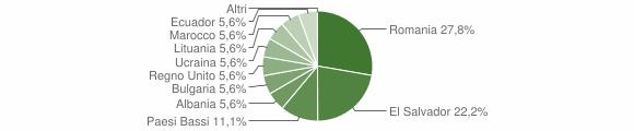 Grafico cittadinanza stranieri - Garzeno 2019