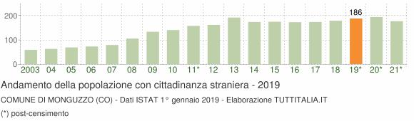 Grafico andamento popolazione stranieri Comune di Monguzzo (CO)