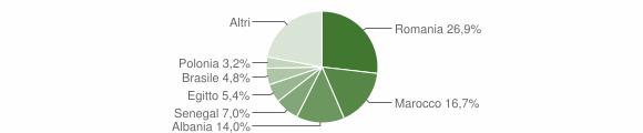 Grafico cittadinanza stranieri - Monguzzo 2019