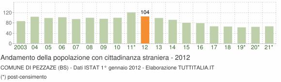 Grafico andamento popolazione stranieri Comune di Pezzaze (BS)
