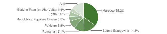 Grafico cittadinanza stranieri - Pezzaze 2014