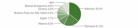 Grafico cittadinanza stranieri - Pezzaze 2018
