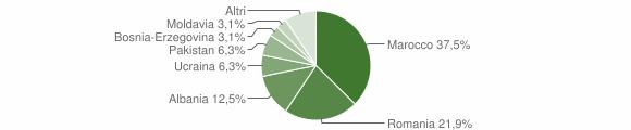 Grafico cittadinanza stranieri - Pezzaze 2020
