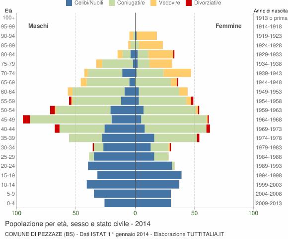 Grafico Popolazione per età, sesso e stato civile Comune di Pezzaze (BS)