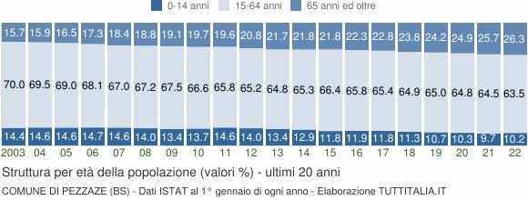 Grafico struttura della popolazione Comune di Pezzaze (BS)