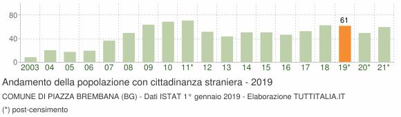 Grafico andamento popolazione stranieri Comune di Piazza Brembana (BG)
