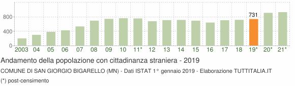 Grafico andamento popolazione stranieri Comune di San Giorgio Bigarello (MN)