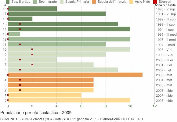Grafico Popolazione in età scolastica - Songavazzo 2009