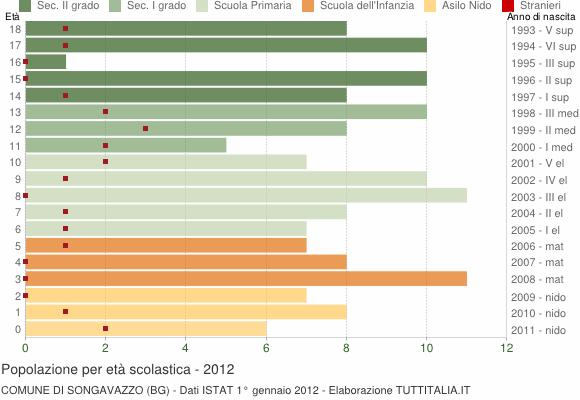 Grafico Popolazione in età scolastica - Songavazzo 2012