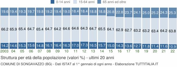Grafico struttura della popolazione Comune di Songavazzo (BG)