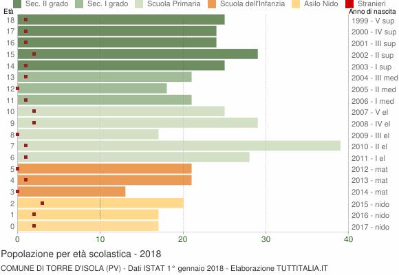 Grafico Popolazione in età scolastica - Torre d'Isola 2018