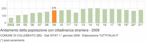Grafico andamento popolazione stranieri Comune di Collebeato (BS)