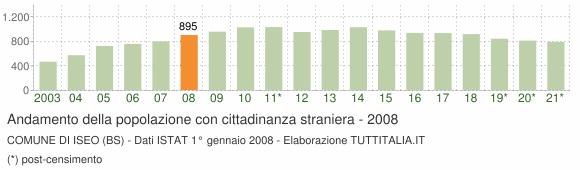 Grafico andamento popolazione stranieri Comune di Iseo (BS)
