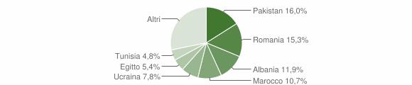 Grafico cittadinanza stranieri - Iseo 2018