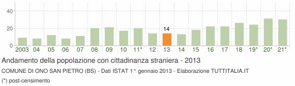 Grafico andamento popolazione stranieri Comune di Ono San Pietro (BS)