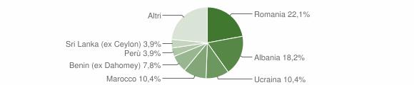 Grafico cittadinanza stranieri - Ozzero 2016