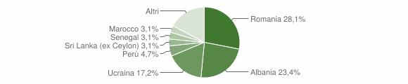 Grafico cittadinanza stranieri - Ozzero 2019