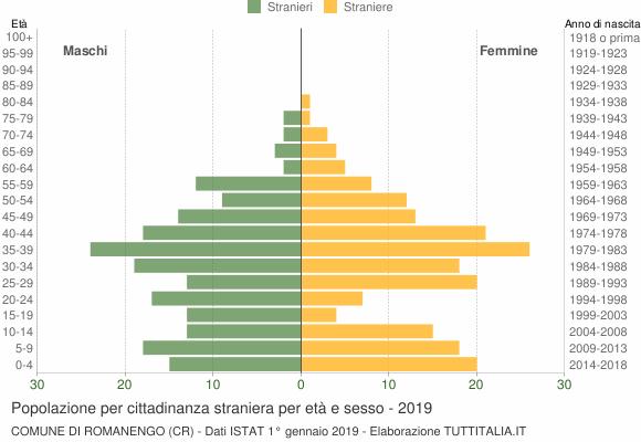 Grafico cittadini stranieri - Romanengo 2019