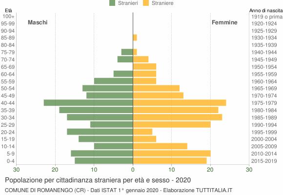 Grafico cittadini stranieri - Romanengo 2020