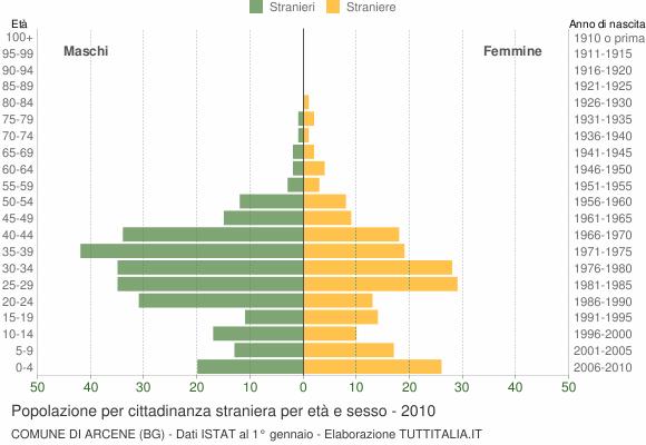 Grafico cittadini stranieri - Arcene 2010
