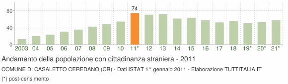 Grafico andamento popolazione stranieri Comune di Casaletto Ceredano (CR)