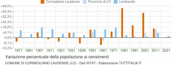 Grafico variazione percentuale della popolazione Comune di Cornegliano Laudense (LO)
