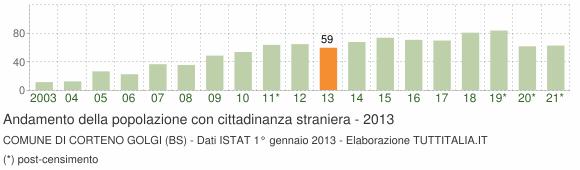 Grafico andamento popolazione stranieri Comune di Corteno Golgi (BS)