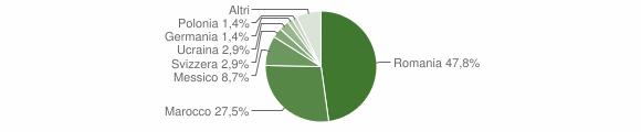 Grafico cittadinanza stranieri - Corteno Golgi 2017