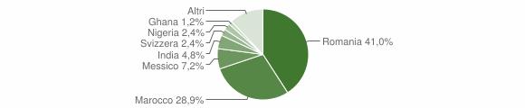 Grafico cittadinanza stranieri - Corteno Golgi 2019