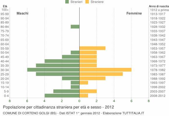 Grafico cittadini stranieri - Corteno Golgi 2012