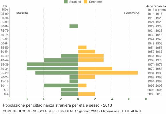 Grafico cittadini stranieri - Corteno Golgi 2013