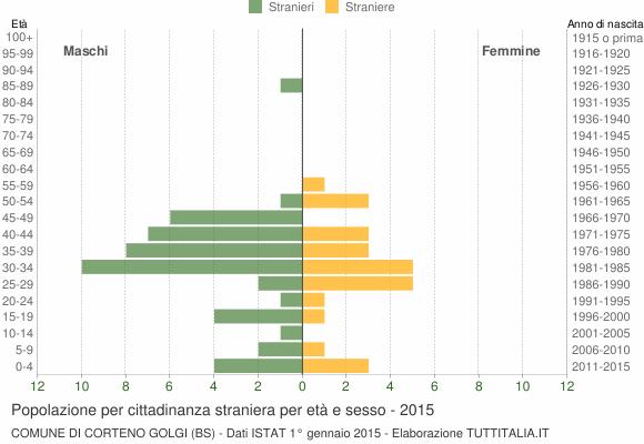 Grafico cittadini stranieri - Corteno Golgi 2015