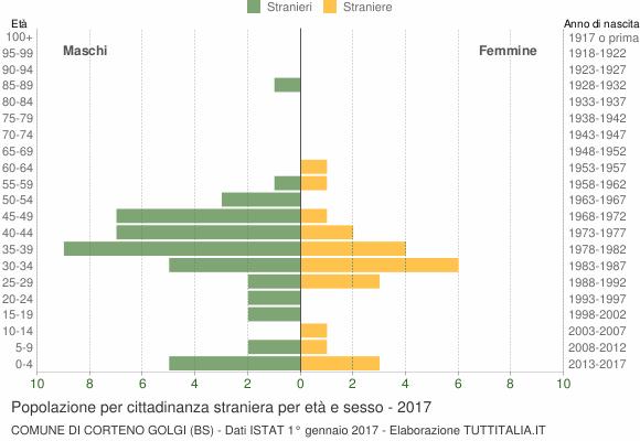 Grafico cittadini stranieri - Corteno Golgi 2017